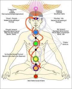 Kundalini In Buddhism | RM.